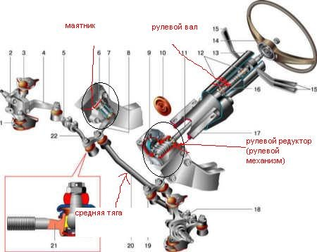 Re ваз 2106 картер рулевого управления