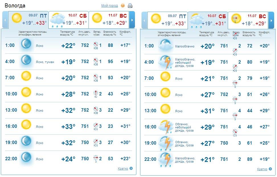 Мадрид череповец погода на 3 крепежные изделия