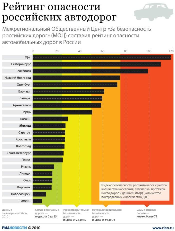 дороги в россии статистика токио