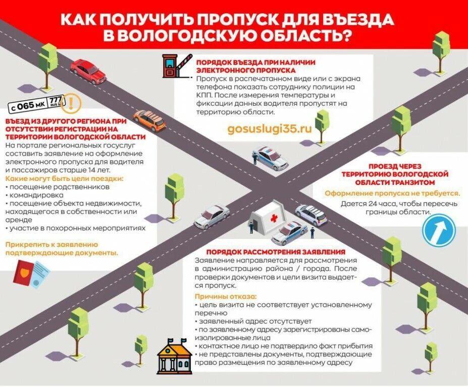 оформление пропуска | Дороги Вологодской области
