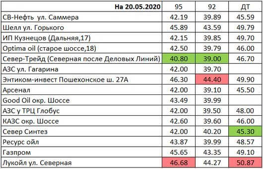 Вологда. Мониторинг цен на топливо | Авто ВОЛОГДА