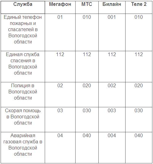 Телефон спасения - 112 (системы экстренного вызова) | Происшествия ДТП