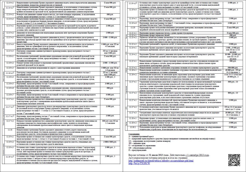 Глава 12 КоАП, таблица штрафов 2013. Изменения с 01 сентября 2013 | Законодательство